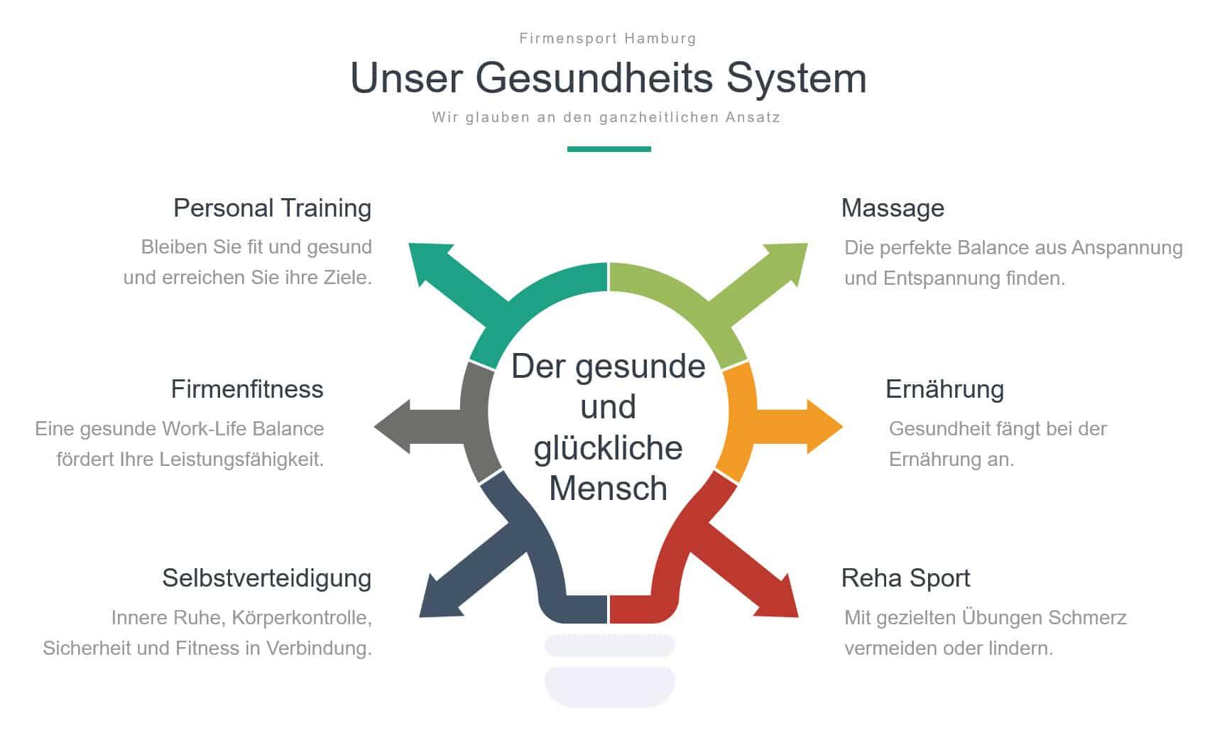 Gesundheits System